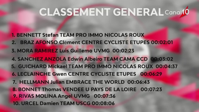 [Vidéo] Guadeloupe. Tour cycliste. Analyse réactions et classement après la 3ème 2tape
